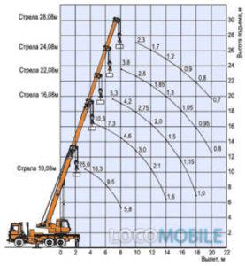 Грузовысотные характеристики крана МАШЕКА 25 тонн